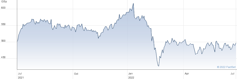 PARAGON GRP. performance chart