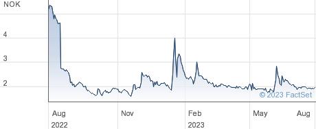 PCI Biotech Holding ASA performance chart
