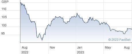 GE CAP.UK 33 performance chart