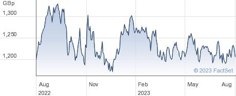 ISHR EM INF performance chart