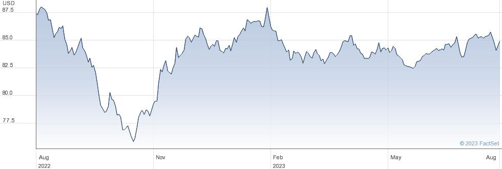 ISHR JPM $ EMB performance chart