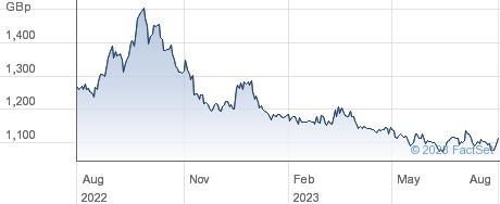 XSHORT DAX SW performance chart