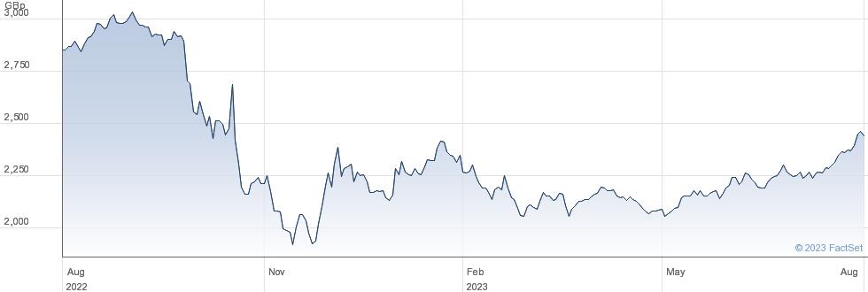 XFTSE VIETNAMSW performance chart