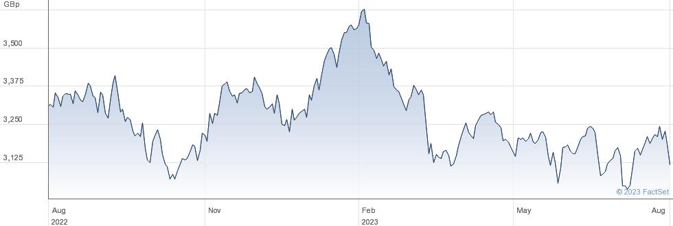 XSPASX200 performance chart