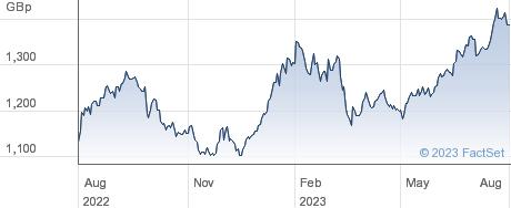 XSEL FRONTIERSW performance chart