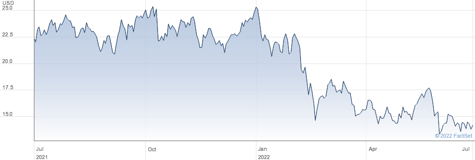 Dana Inc performance chart