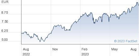 Lyxor UCITS ETF FTSE MIB Daily Leveraged performance chart