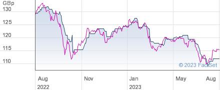 F&C MAN INC performance chart