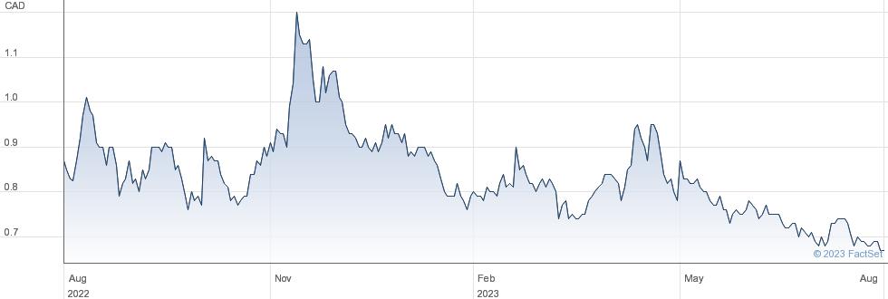 Oroco Resource Corp performance chart