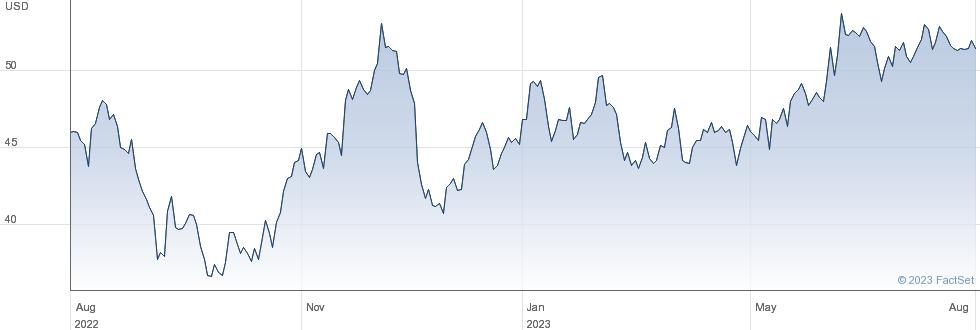 Hillenbrand Inc performance chart
