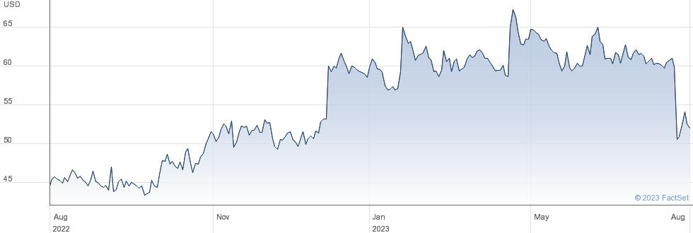 Iridium Communications Inc performance chart
