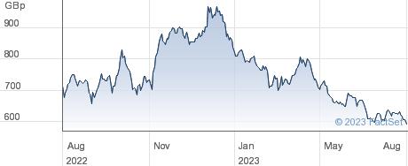 FRESNILLO performance chart