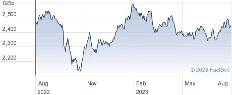 ISHR FE X-JPN S performance chart