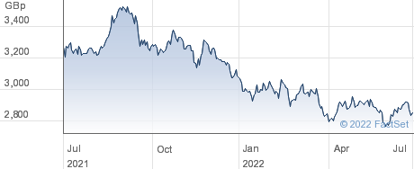 ISHR JPN SC-I performance chart