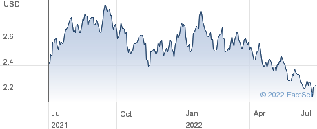 ETFS COCOA performance chart