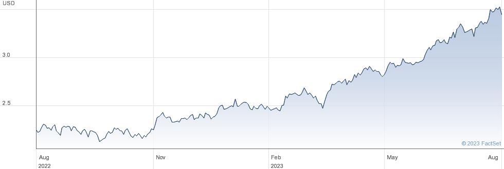 WT COCOA performance chart