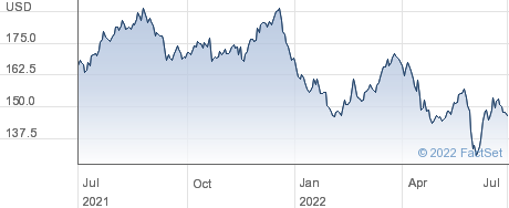 American Water Works Company Inc performance chart