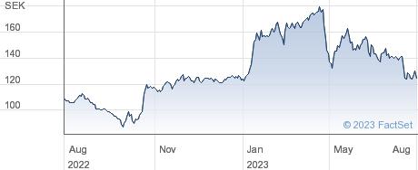 eWork Group AB performance chart