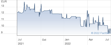 immigon portfolioabbau AG performance chart