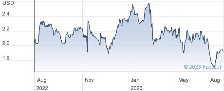 Maiden Holdings Ltd performance chart
