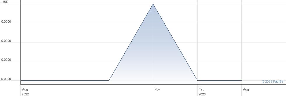 Imaging Canada Liquidating Corp performance chart