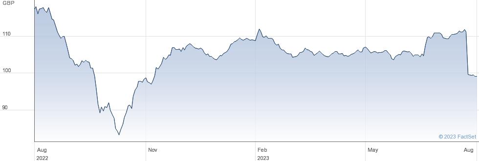 AVIVA 6.875% performance chart