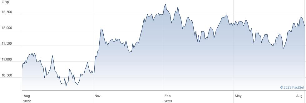 XEU BASICR SW performance chart