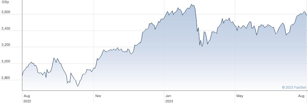 XEU 600 BNKS SW performance chart