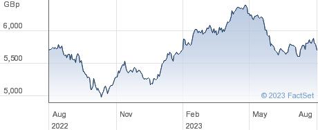 XEU TELCOM SW performance chart