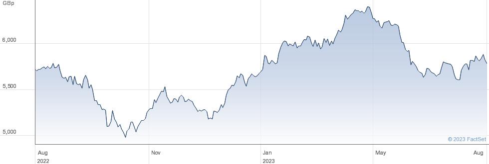X EU COMMUN ESG performance chart