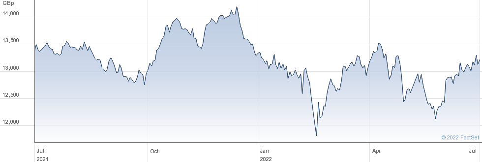 X EU STAPLE ESG performance chart