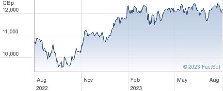 XEU INDSTL SW performance chart