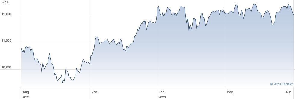 X EU INDUST ESG performance chart