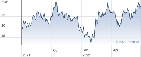 EDP Renovaveis SA performance chart