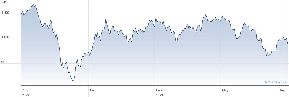 UTD. UTILITIES performance chart