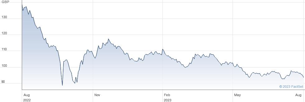 TR 4 1/4% 49 performance chart