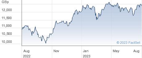 XEU MIDCAP performance chart