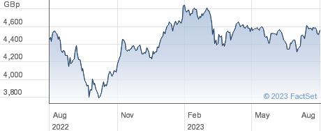 XEU SMALL performance chart