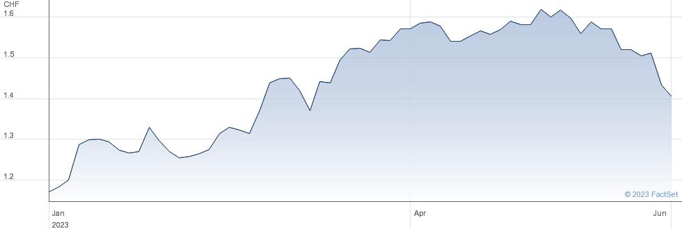 Aryzta AG performance chart
