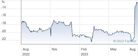 BOUSSARD STG performance chart