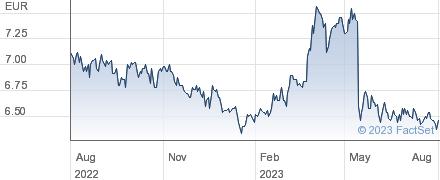 F Ramada Investimentos SGPS SA performance chart