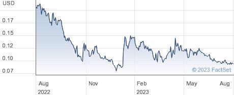 Lithium Corp performance chart