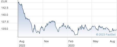 ISHR EURO COV performance chart