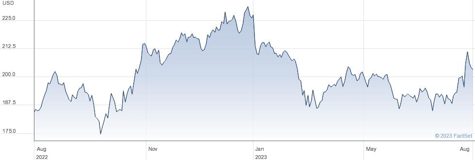 Chubb Ltd performance chart