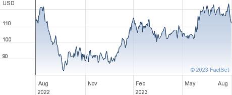 John Bean Technologies Corp performance chart