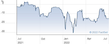 ORYX INTL.GWTH. performance chart