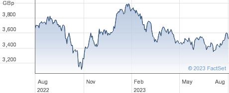 XASIA XJAPAN SW performance chart