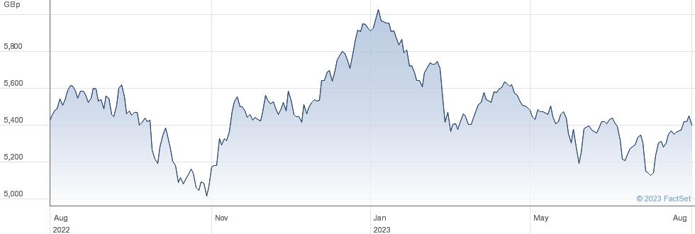 XPACIFIC XJP 1C performance chart