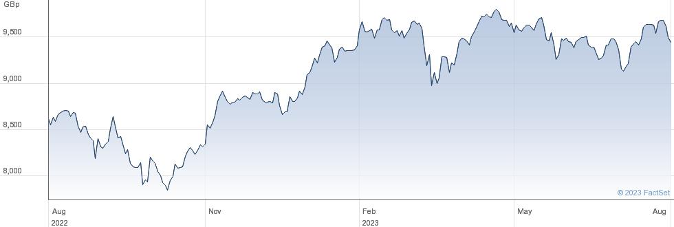 XSTOXEU600 performance chart