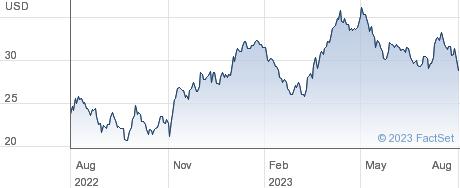 L&G GOLDMINING performance chart